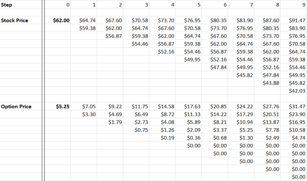 binomial-option-pricing-excel