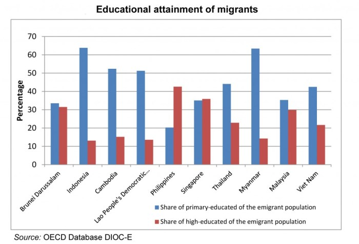 ASEAN Migrants and education