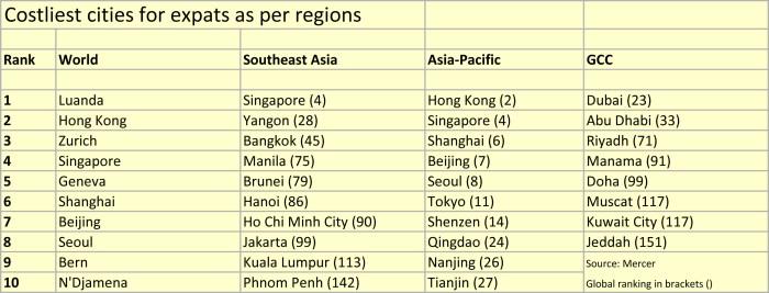Costliest cities table
