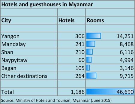 Hotels in Myanmar graphic