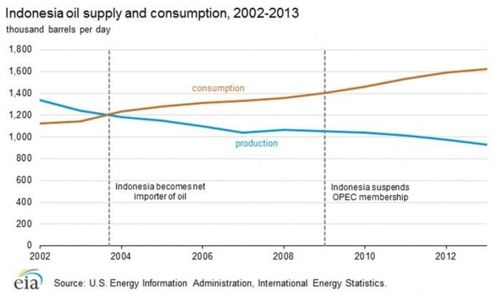 Indonesia oil import-export