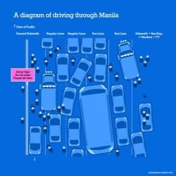 traffic diagram
