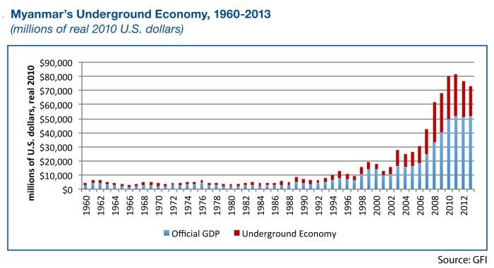 Myanmar-underground economy_GFI