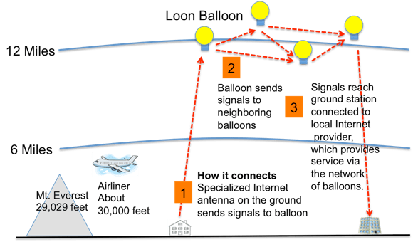 Project Loon How it works