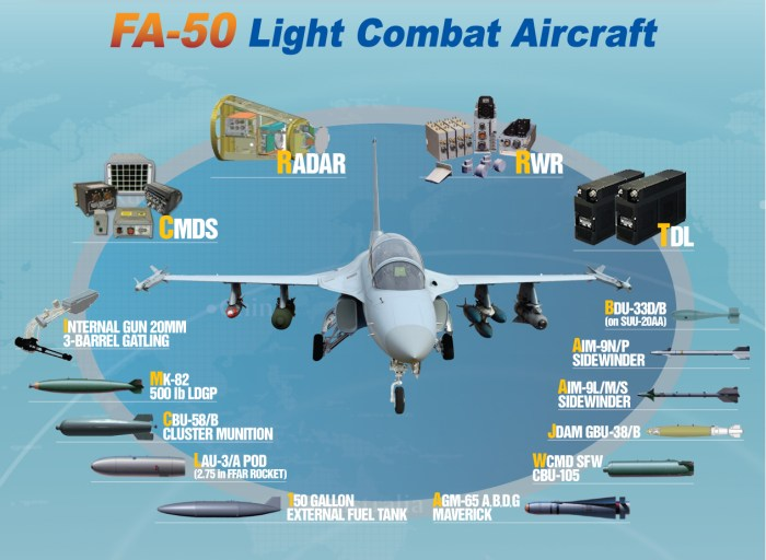 FA-50 weapons