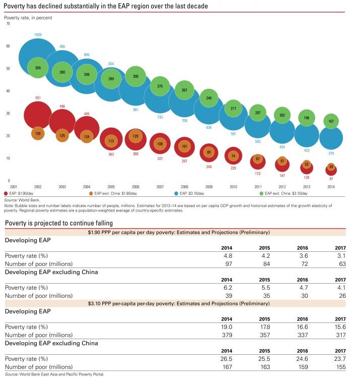 Poverty EAP_World Bank
