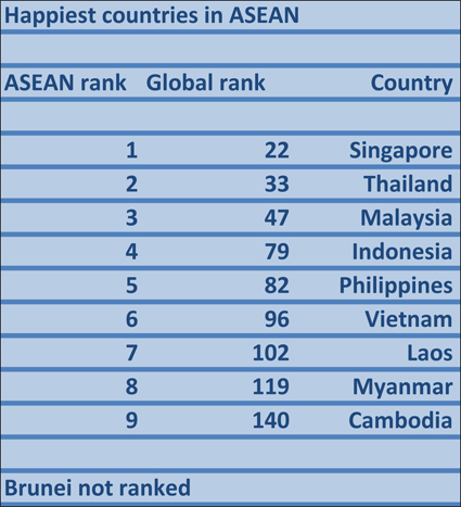 "Singapore ""happiest country"" in ASEAN, followed by Thailand"