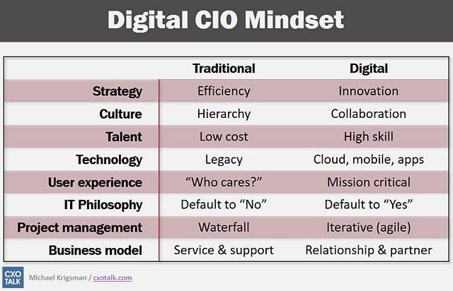 digital-cio-mindset