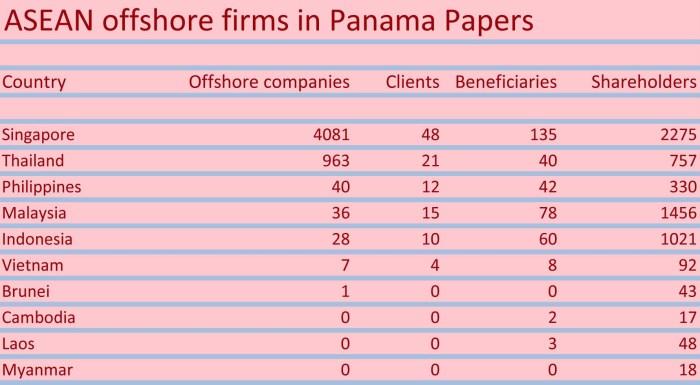 Panama Papers ASEAN