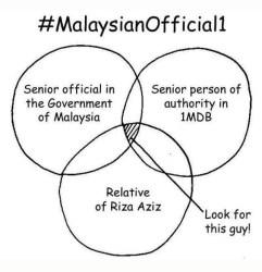 Malysia Official1 Diagramme