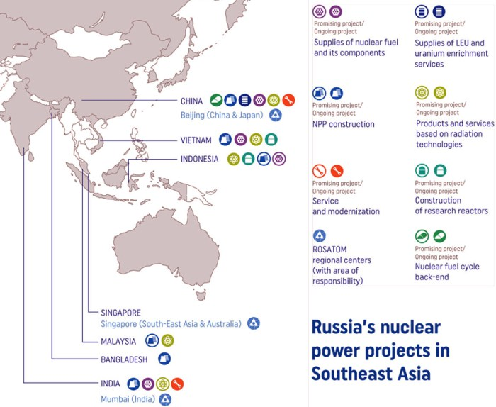 russia-nulcear-power-projects-in-southeast-asia