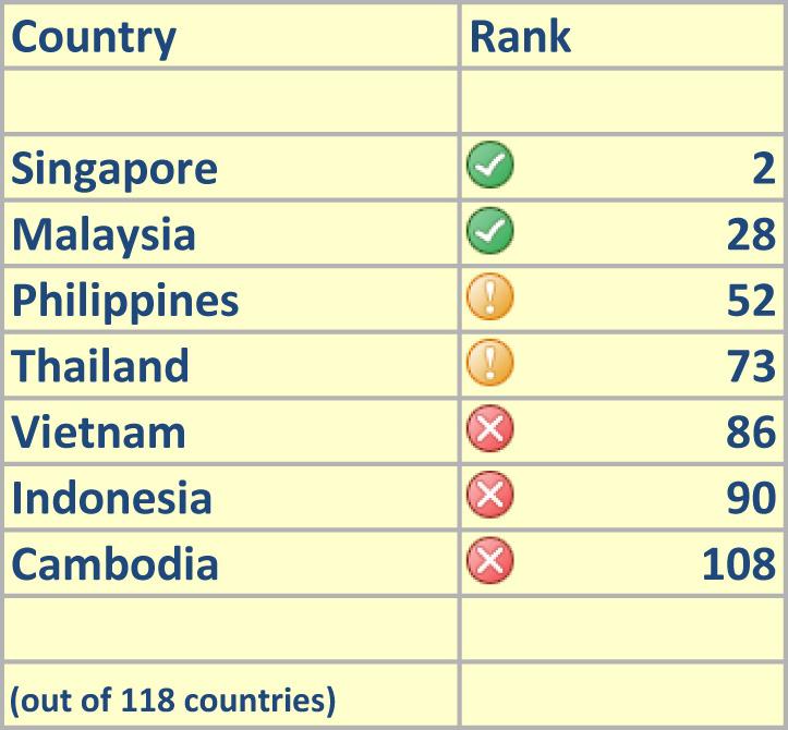 Cambodia, Indonesia near bottom of world talent index