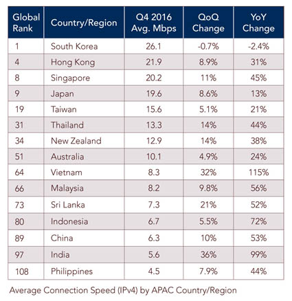 Internet speed in Southeast Asia: Singapore, Thailand top, Philippines flop
