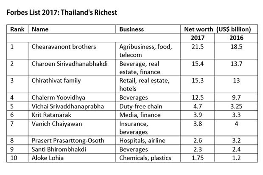 Wealth of Thailand's richest got another boost