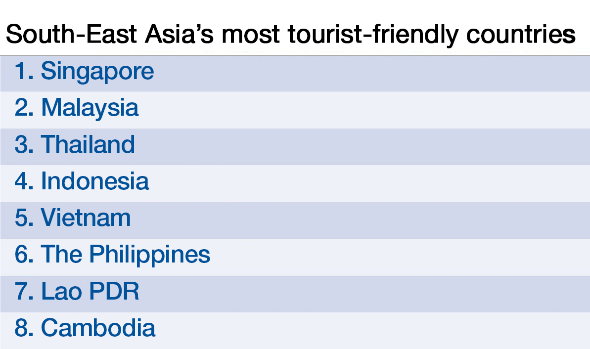 """Cambodia """"least tourism-friendly country"""" in Southeast Asia: WEF"""