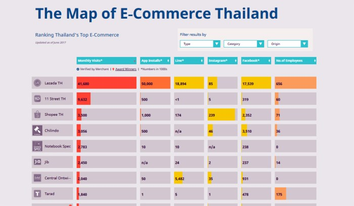 Thailand's e-commerce landscape in a map