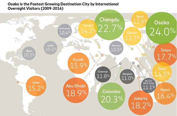 Asia has the fastest growing tourism destination cities