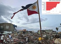 Philippines Most Exposed To Climate Change Risks – Study
