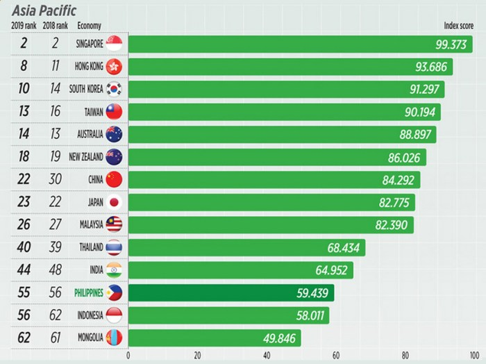 Thailand Only Asean Country That Drops In Digital Index