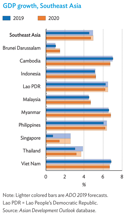 GDP forecast Southeast Asia