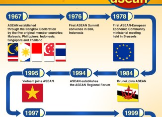 ASEAN Timeline