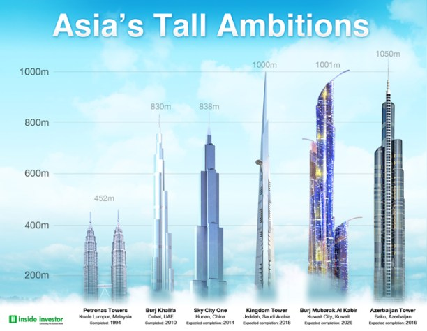 Tall Towers