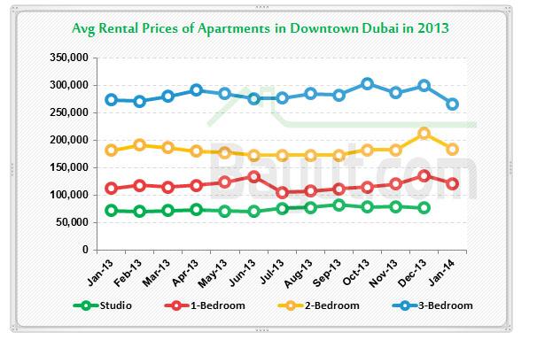 Dubai price chart