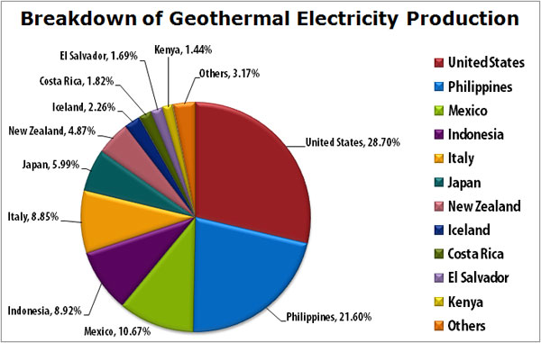 Philippines expands wind, geothermal