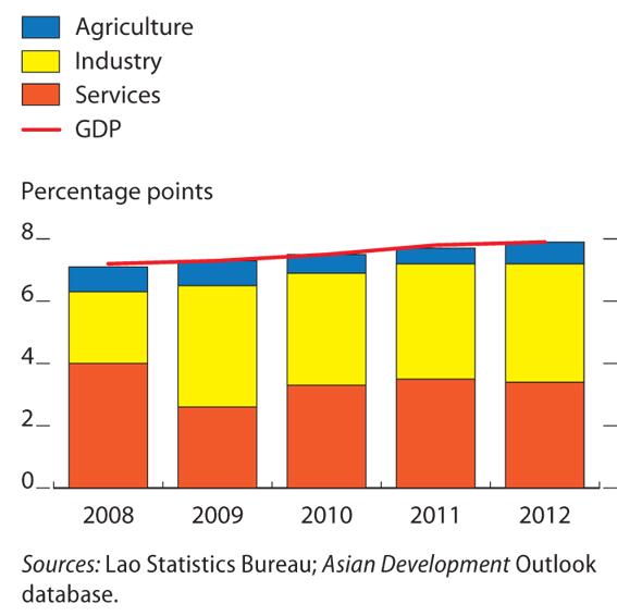 Laos growth forecast put at 7.7%