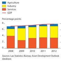Asian Development Outlook 2013: Asia's Energy Challenge