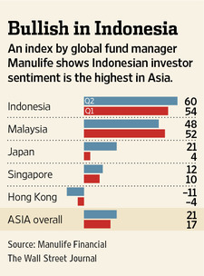 Indonesians most bullish investors in Asia