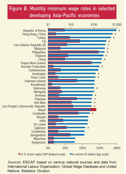 Minimum wages Asia