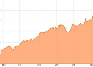 Philippine stock index crosses 7,400