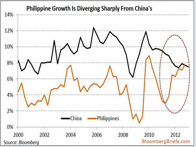 Charts outlining the Philippines' economic trajectory