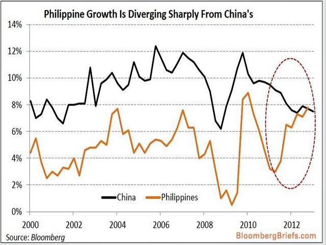 Phil-China chart
