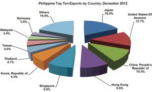 Philippine exports