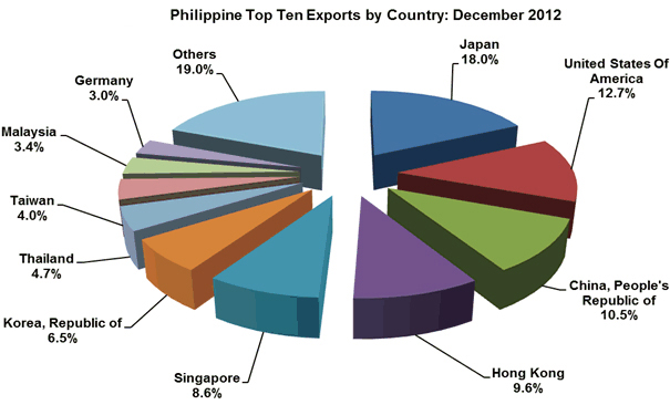 Philippine exports fastest growing in Asia