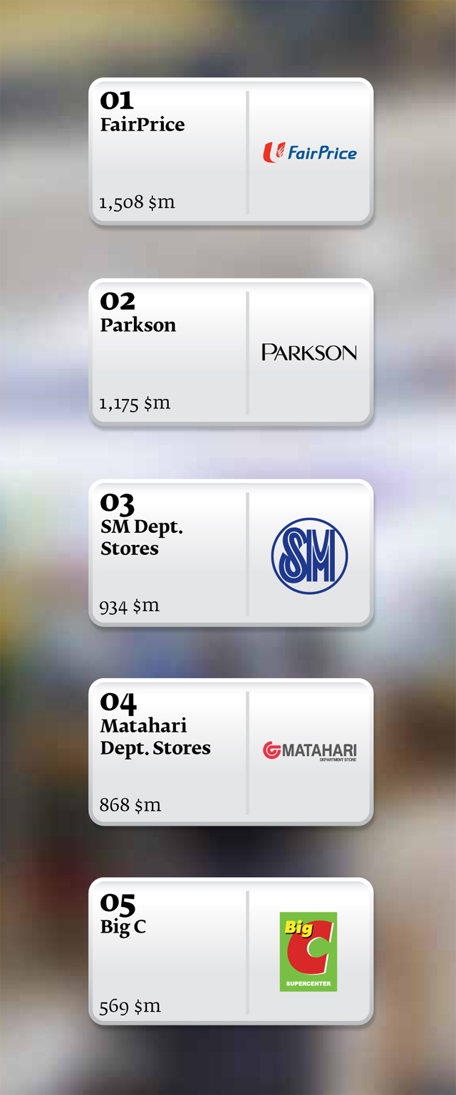 Singapore's FairPrice named ASEAN's best retail brand