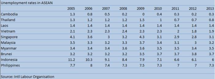 Unemployement ASEAN