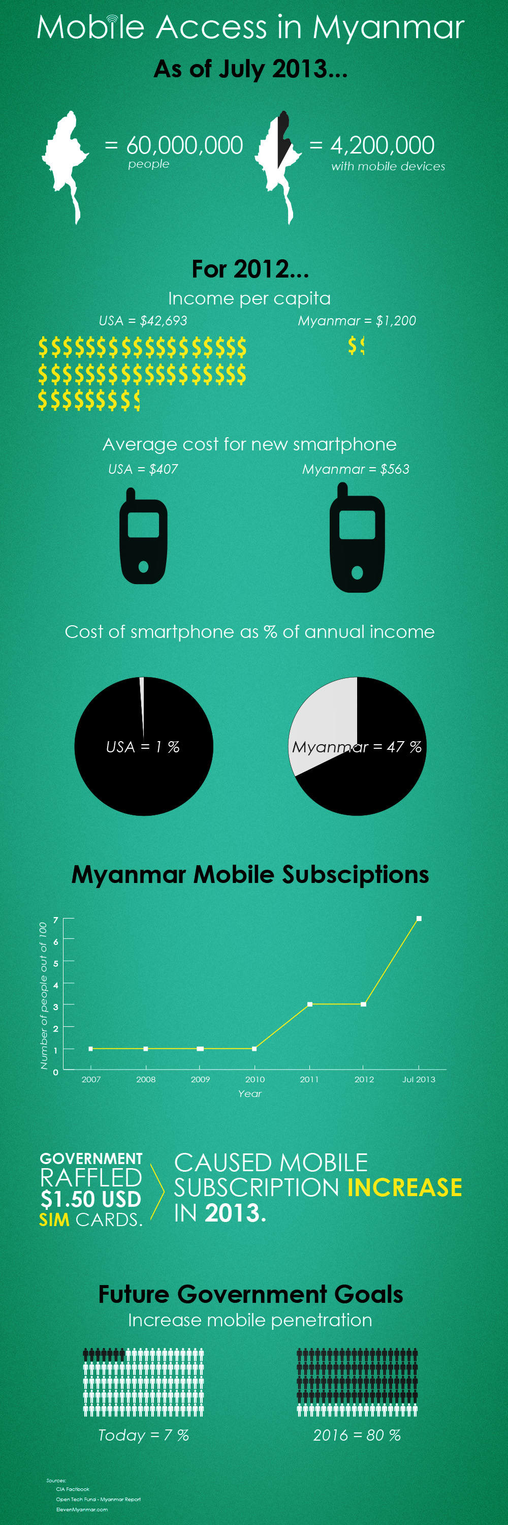 Infographic: Mobile access in Myanmar
