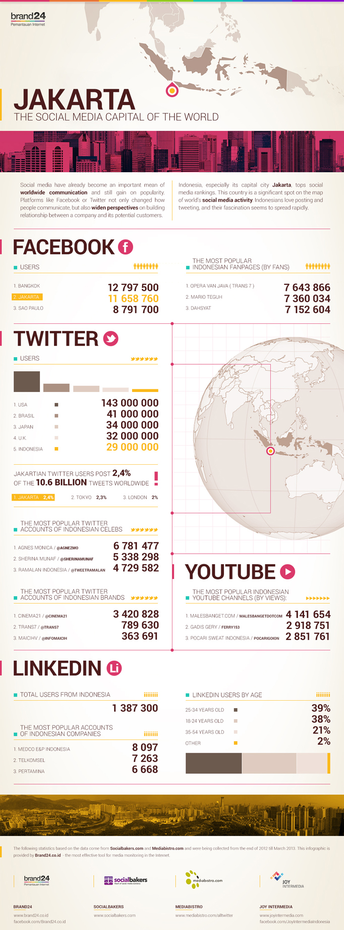 Jakarta is Twitter capital of the world