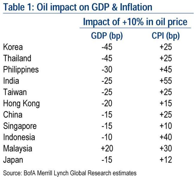 oil-impact-gdp-cpi