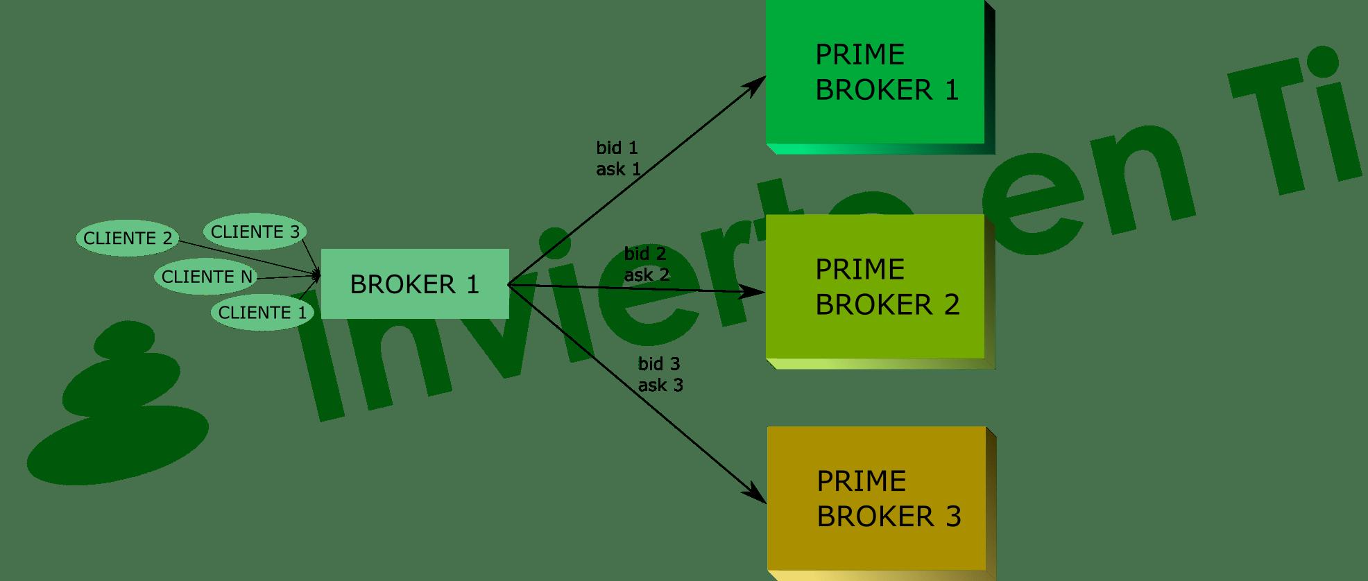 prime broker invierte en ti forex