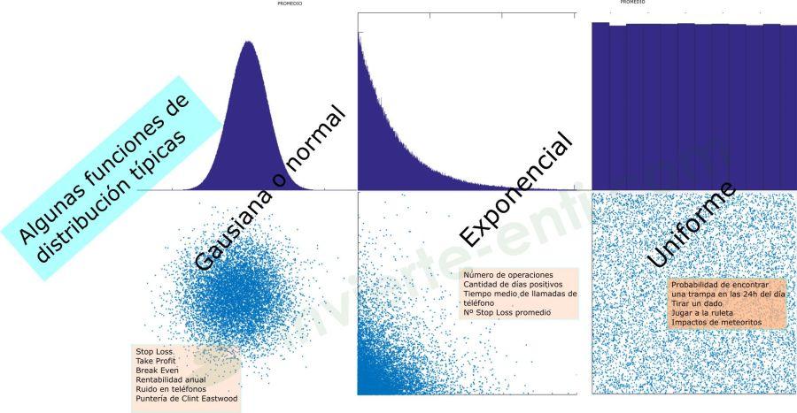 distribuciones estadísticas invierte en ti