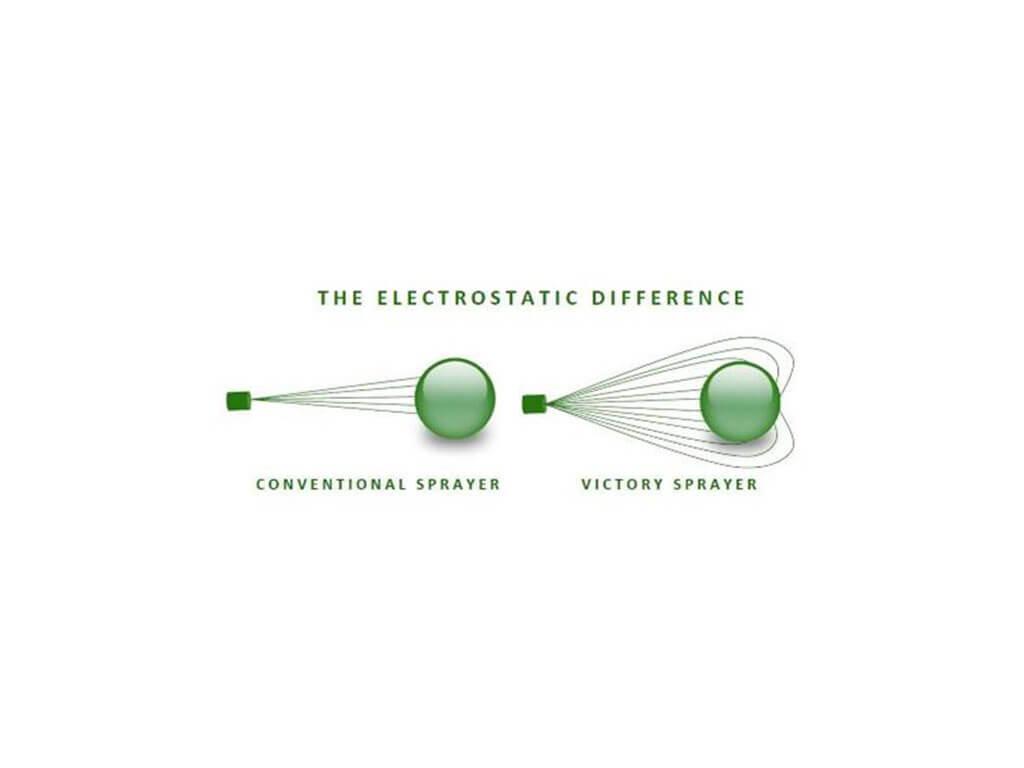 princíp elektrostatického obalenia