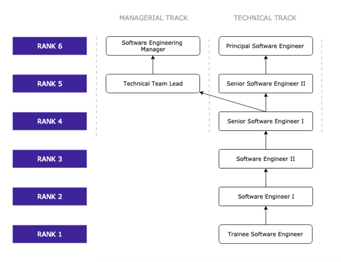 Defining A Compelling Career Ladder For Software Engineers Inviqa