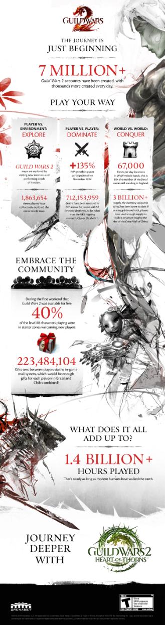 gw2_infographic_10-20-15__en_