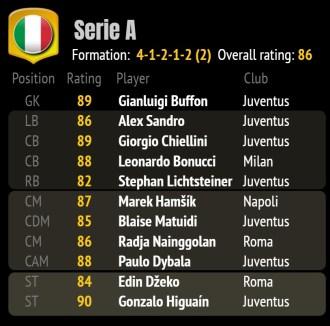 FIFA 18 ratings 2a - best team ITA