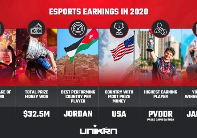 Top 25 Highest Earning Esports Players of 2020 So Far