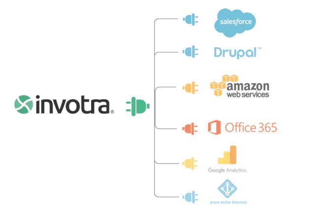 invotra_integrations_diagram